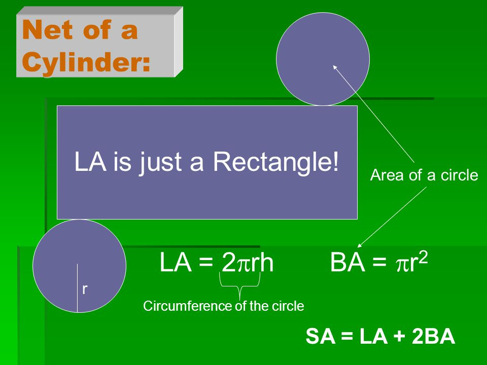 Net of a Cylinder: LA is just a Rectangle.