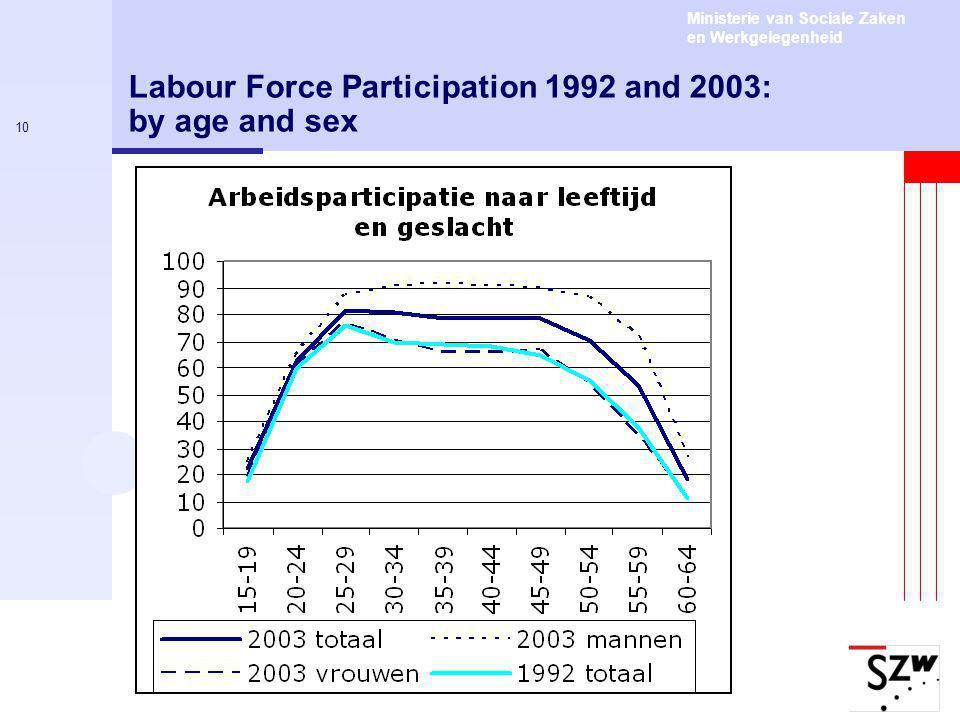 Ministerie van Sociale Zaken en Werkgelegenheid 10 Labour Force Participation 1992 and 2003: by age and sex