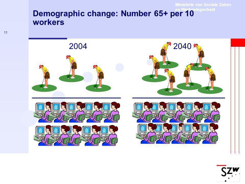 Ministerie van Sociale Zaken en Werkgelegenheid 11 Demographic change: Number 65+ per 10 workers 20042040