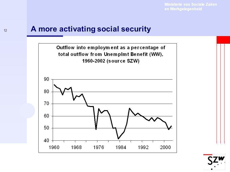 Ministerie van Sociale Zaken en Werkgelegenheid 12 A more activating social security