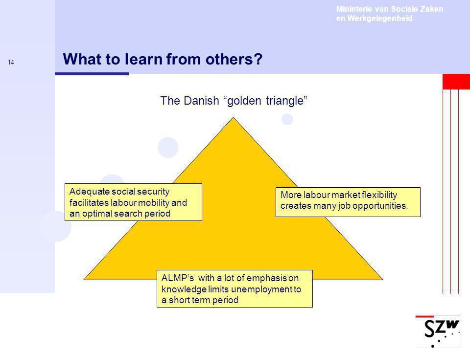 Ministerie van Sociale Zaken en Werkgelegenheid 14 What to learn from others.