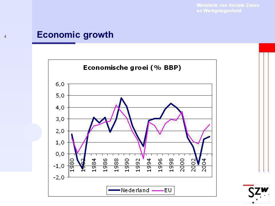 Ministerie van Sociale Zaken en Werkgelegenheid 4 Economic growth