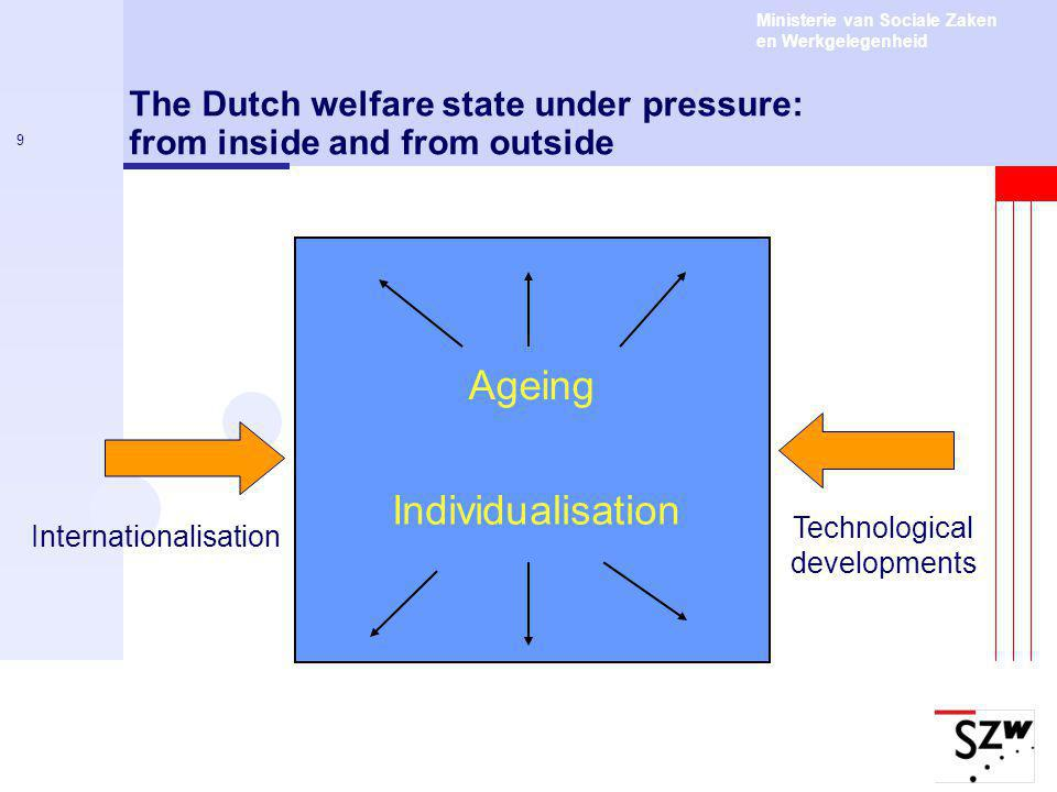 Ministerie van Sociale Zaken en Werkgelegenheid 9 The Dutch welfare state under pressure: from inside and from outside Ageing Individualisation Internationalisation Technological developments