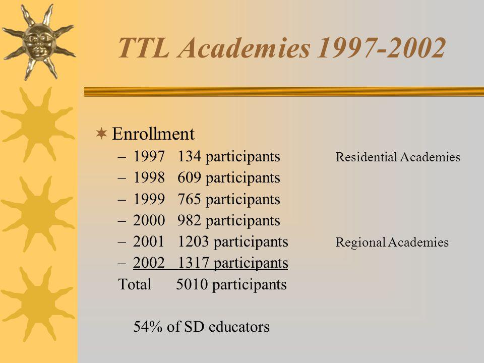 Basic Summer Academy  Purpose is to develop technology-capable South Dakota educators.