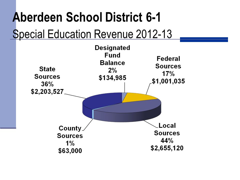 Aberdeen School District 6-1 Special Education Revenue 2012-13