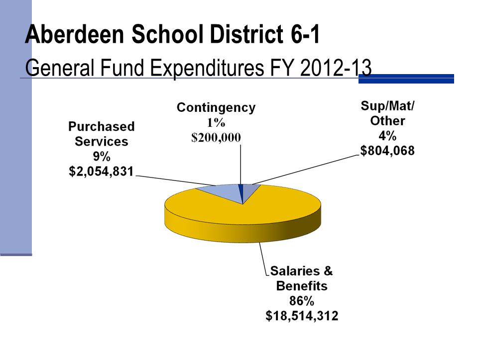 Aberdeen School District 6-1 General Fund Expenditures FY 2012-13