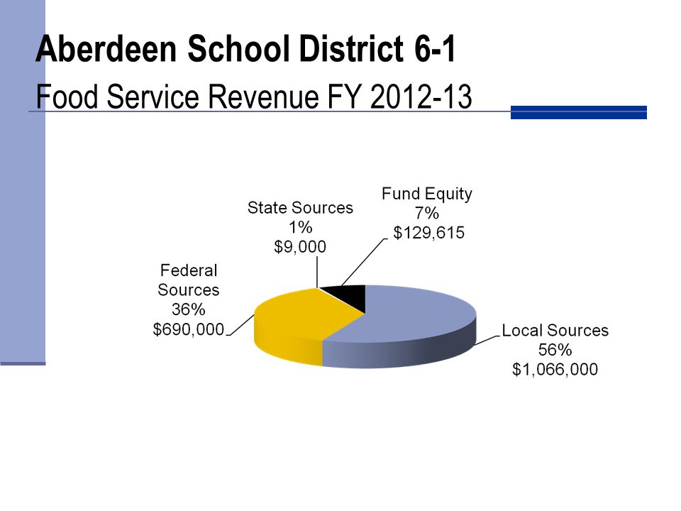 Aberdeen School District 6-1 Food Service Revenue FY 2012-13