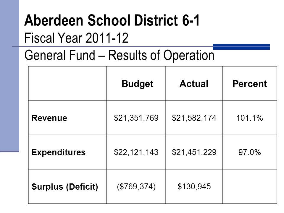 Aberdeen School District 6-1 Special Education Expenditures FY 2012-13