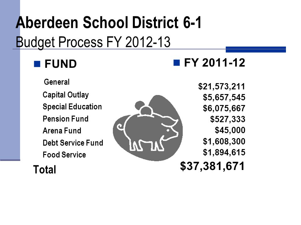FUND$ Change% Change General($547,932)(2.5%) Capital Outlay$219,1674.0% Special Education($144,383)(2.3%) Pension$25,5785.1% Arena$45,000NA Debt Service($3,475)(0.2%) Food Service$153,6158.8% Aberdeen School District 6-1 Budget Summary FY 2012-13