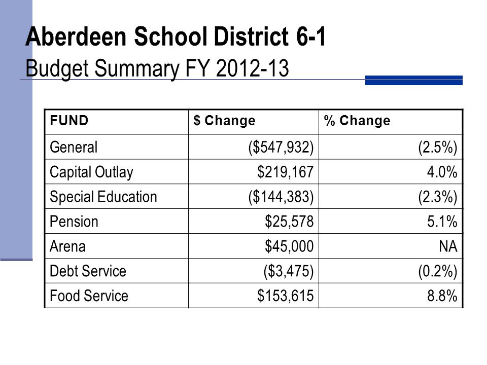 FY 11-12 Tax (Budgeted)$18,254,745 FY 12-13 Tax (Budgeted)$19,074,337 Change$ 819,592 Aberdeen School District 6-1 Ad Valorem Tax Request Comparison