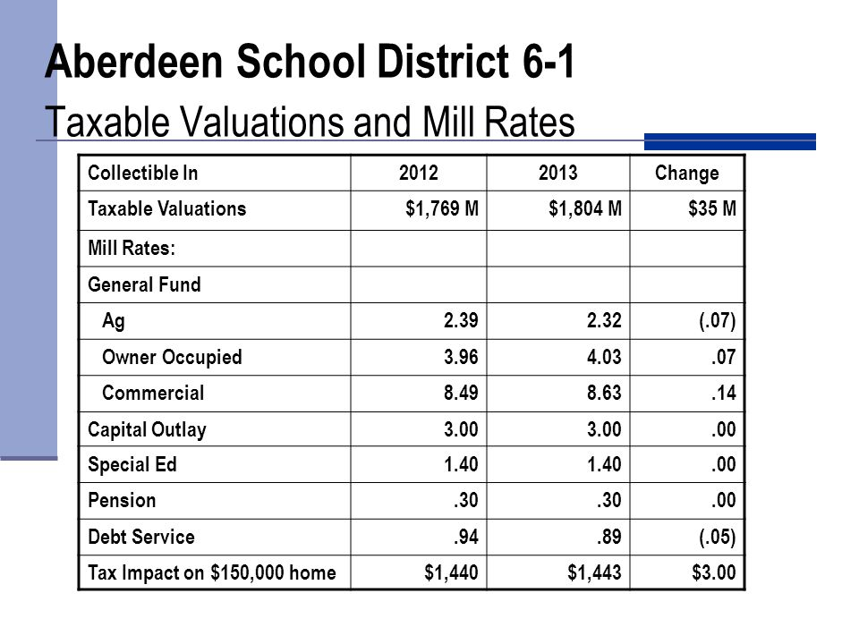 Aberdeen School District 6-1 General Fund Revenue FY 2012-13
