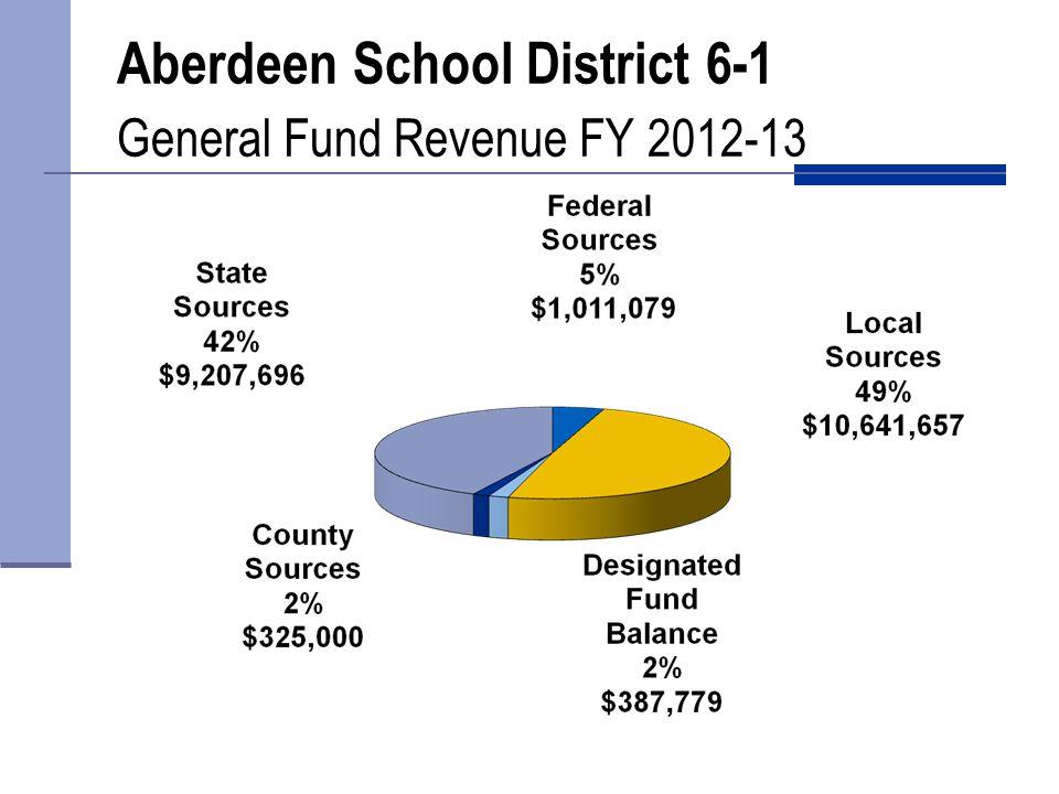 Aberdeen School District 6-1 Capital Outlay Revenue 2012-13