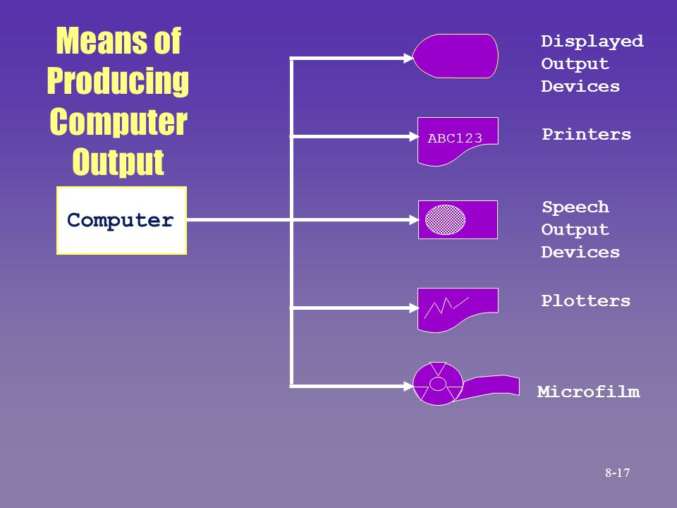 Microfilm Computer ABC123 Plotters Speech Output Devices Printers Displayed Output Devices Means of Producing Computer Output 8-17