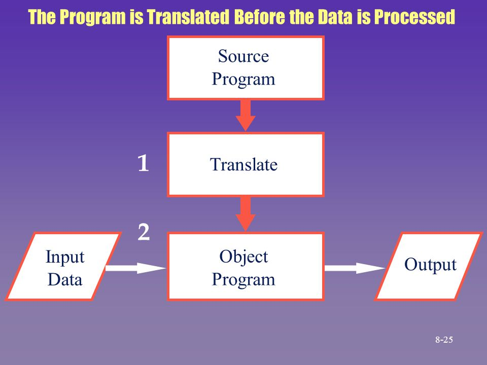 Source Program Translate Object Program Output Input Data The Program is Translated Before the Data is Processed 1 2 8-25