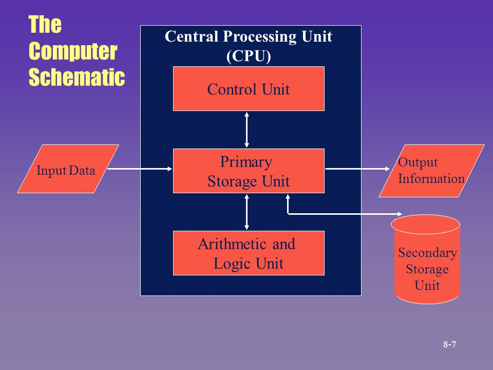 Control Unit Arithmetic and Logic Unit Primary Storage Unit Central Processing Unit (CPU) The Computer Schematic Input Data Output Information Seconda