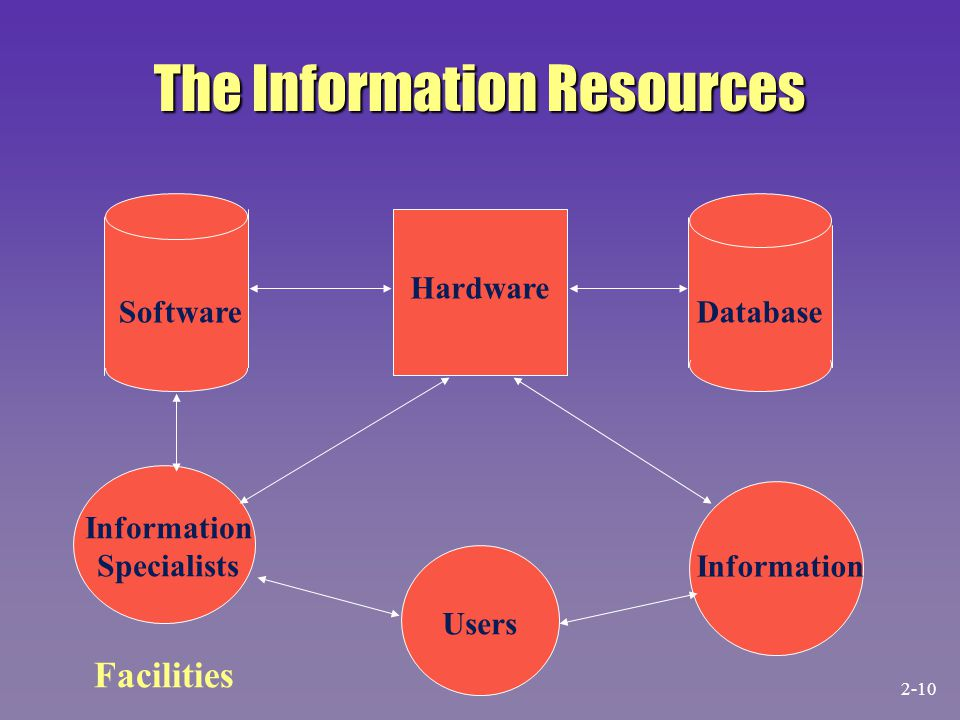The Information Resources Facilities SoftwareDatabase Hardware Information Specialists Users Information 2-10
