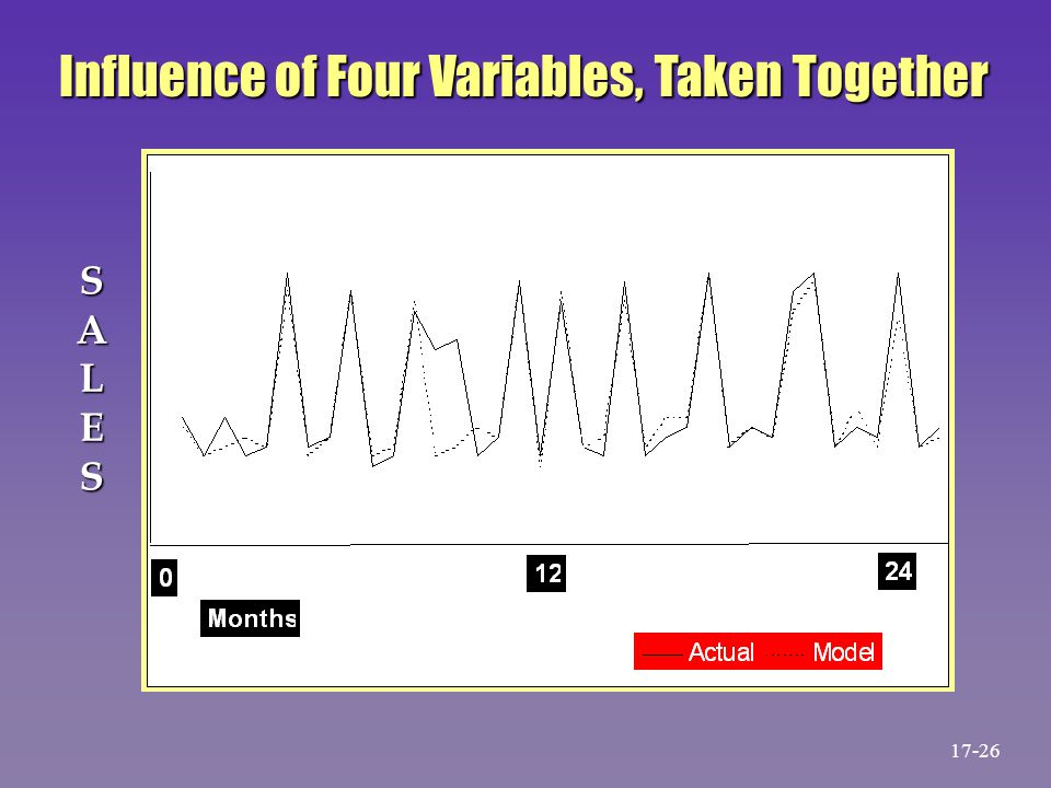 SALES Influence of Four Variables, Taken Together 17-26
