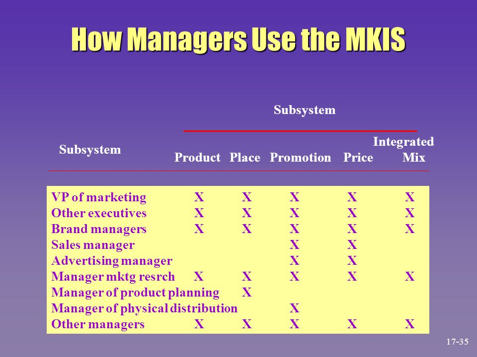 How Managers Use the MKIS Integrated Product Place Promotion Price Mix VP of marketingXXX X X Other executivesXXX X X Brand managersXXX X X Sales mana