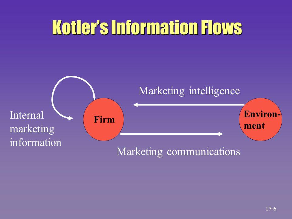 Firm Environ- ment Marketing intelligence Marketing communications Internal marketing information Kotler's Information Flows 17-6