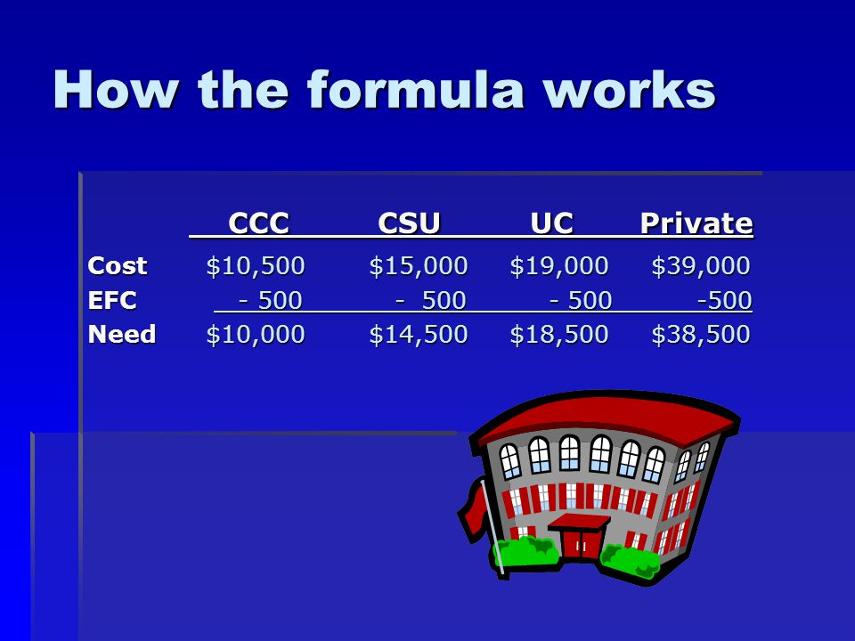 How the formula works CCC CSU UC Private CCC CSU UC Private Cost $10,500 $15,000 $19,000 $39,000 EFC Need $10,000 $14,500 $18,500 $38,500