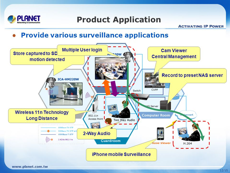 www.planet.com.tw 12/15 Product Application Provide various surveillance applications Wireless 11n Technology Long Distance 2-Way Audio Cam Viewer Cen
