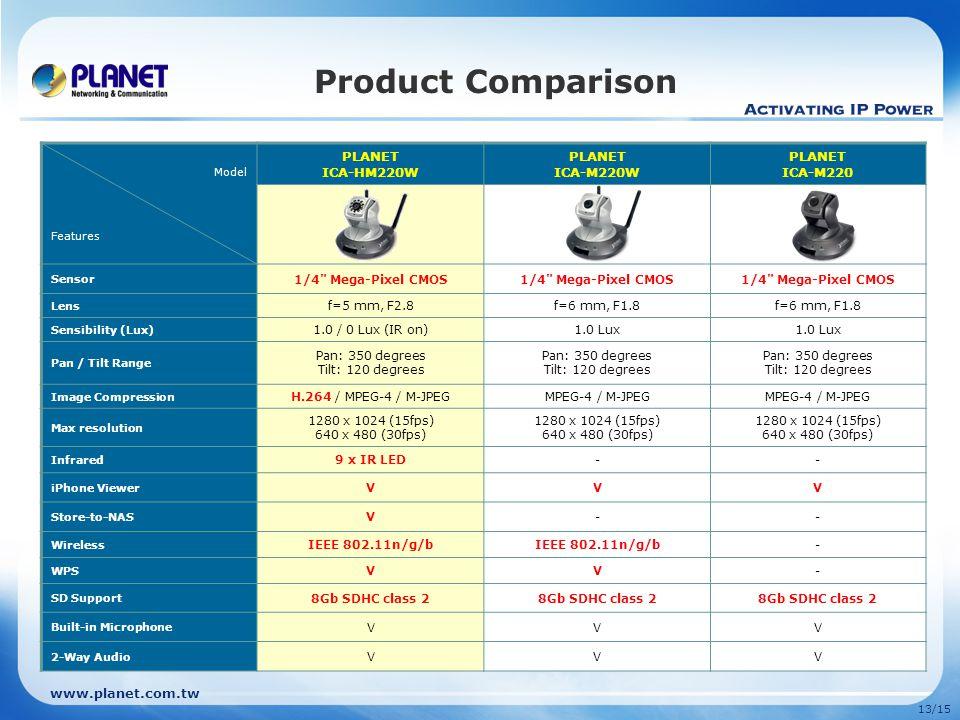www.planet.com.tw 13/15 Product Comparison Model Features PLANET ICA-HM220W PLANET ICA-M220W PLANET ICA-M220 Sensor 1/4