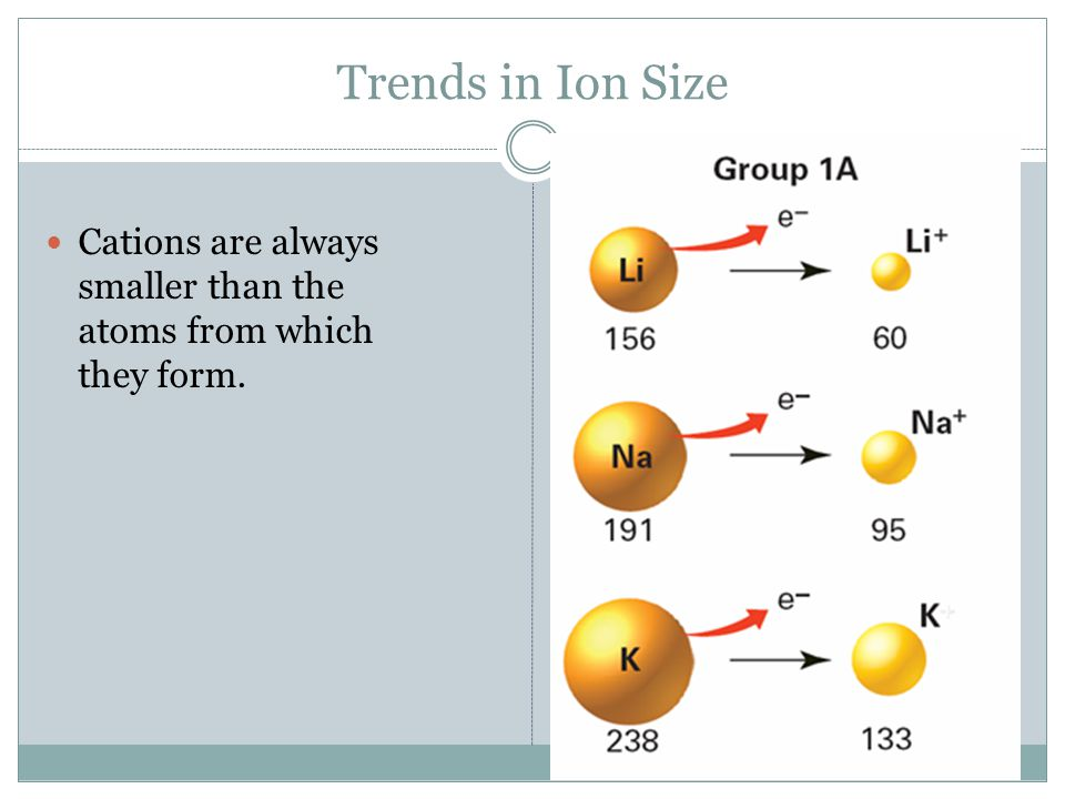 Trends in Ion Size Cations are always smaller than the atoms from which they form.