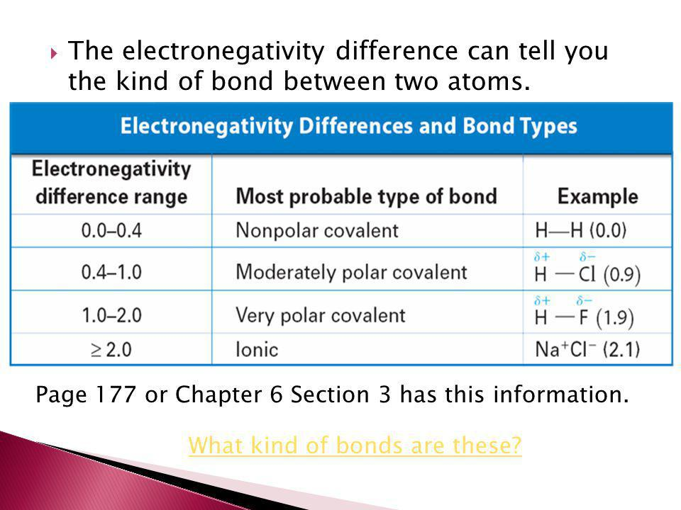  The electronegativity difference can tell you the kind of bond between two atoms. What kind of bonds are these? Page 177 or Chapter 6 Section 3 has
