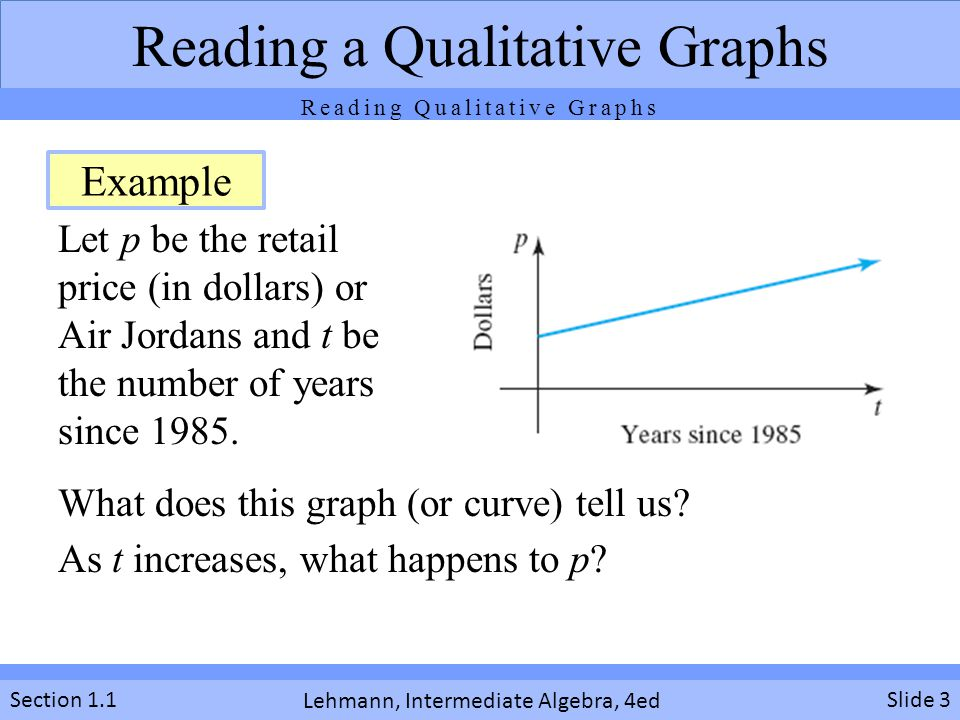 Lehmann, Intermediate Algebra, 4ed Section 1.1Slide 3 Reading a Qualitative Graphs Let p be the retail price (in dollars) or Air Jordans and t be the
