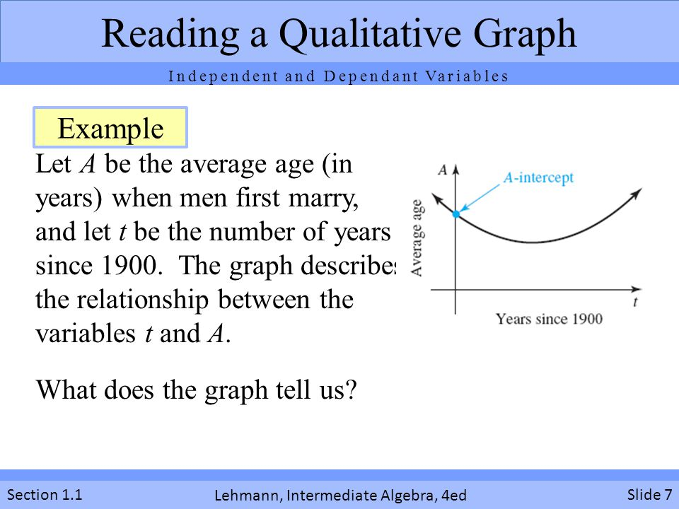 Lehmann, Intermediate Algebra, 4ed Section 1.1Slide 8 Reading a Qualitative Graph Graph tells us that the average age when men first marry decreased each year for a while and then increased each year after than Solution Independent and Dependant Variables
