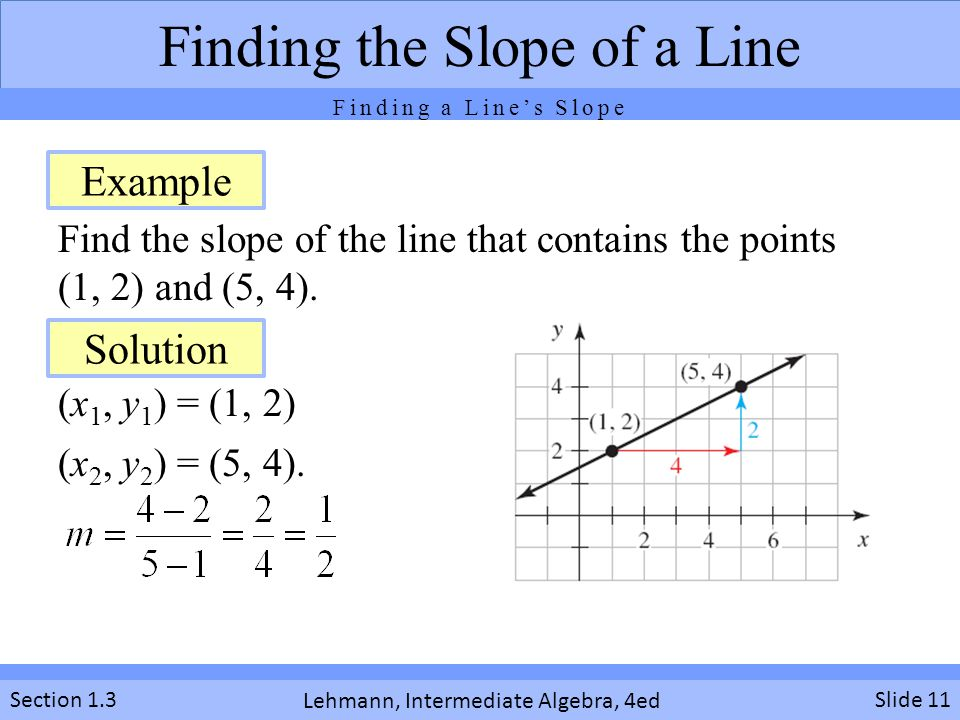 Lehmann, Intermediate Algebra, 4ed Section 1.3 Find the slope of the line that contains the points (1, 2) and (5, 4). (x 1, y 1 ) = (1, 2) (x 2, y 2 )