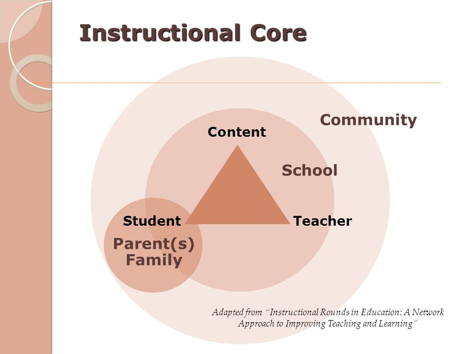 """Instructional Core Content Teacher School Parent(s) Family Community Student Adapted from """"Instructional Rounds in Education: A Network Approach to Im"""