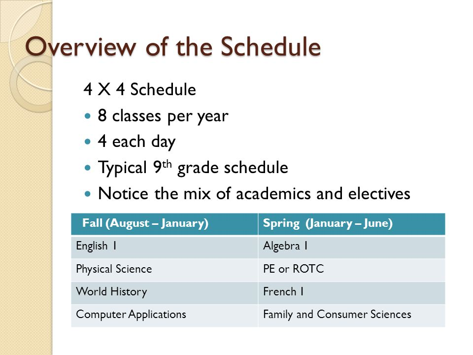 Overview of the Schedule 4 X 4 Schedule 8 classes per year 4 each day Typical 9 th grade schedule Notice the mix of academics and electives Fall (Augu