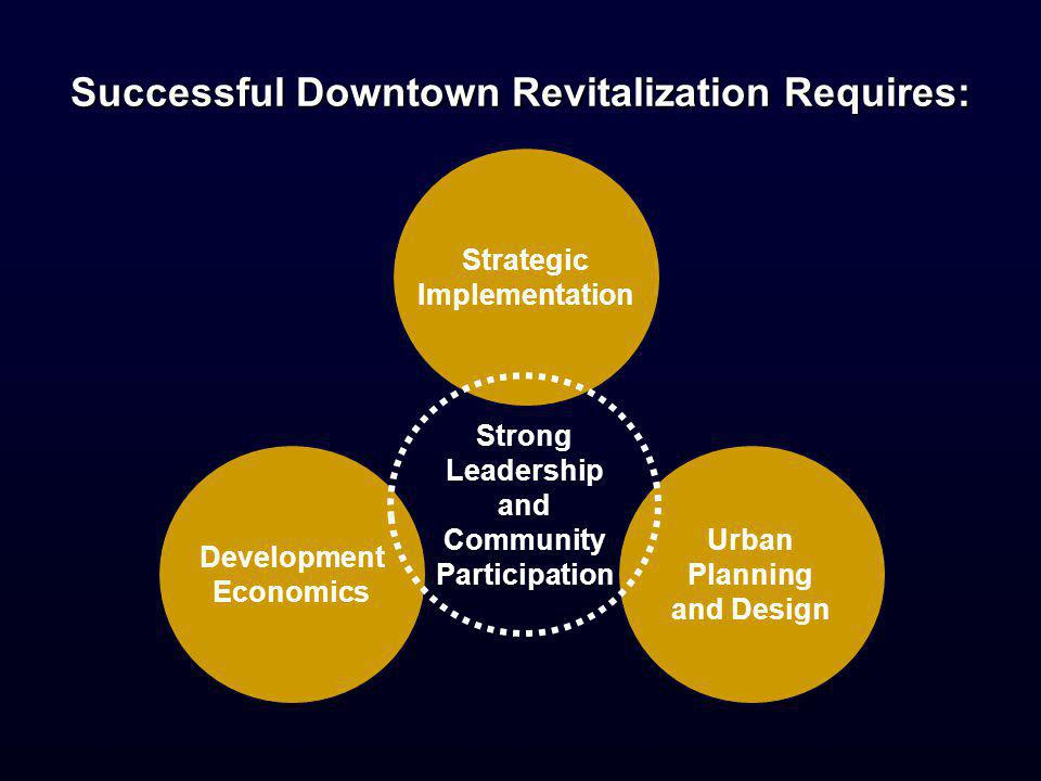 Strategic Implementation Successful Downtown Revitalization Requires: Urban Planning and Design Development Economics Strong Leadership and Community Participation