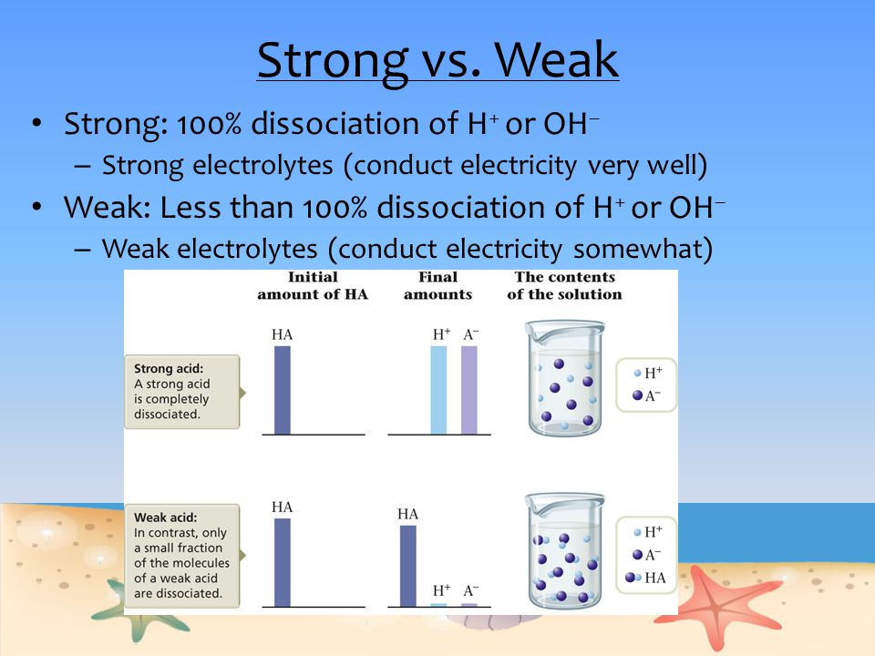 Strong vs. Weak Strong: 100% dissociation of H + or OH – – Strong electrolytes (conduct electricity very well) Weak: Less than 100% dissociation of H