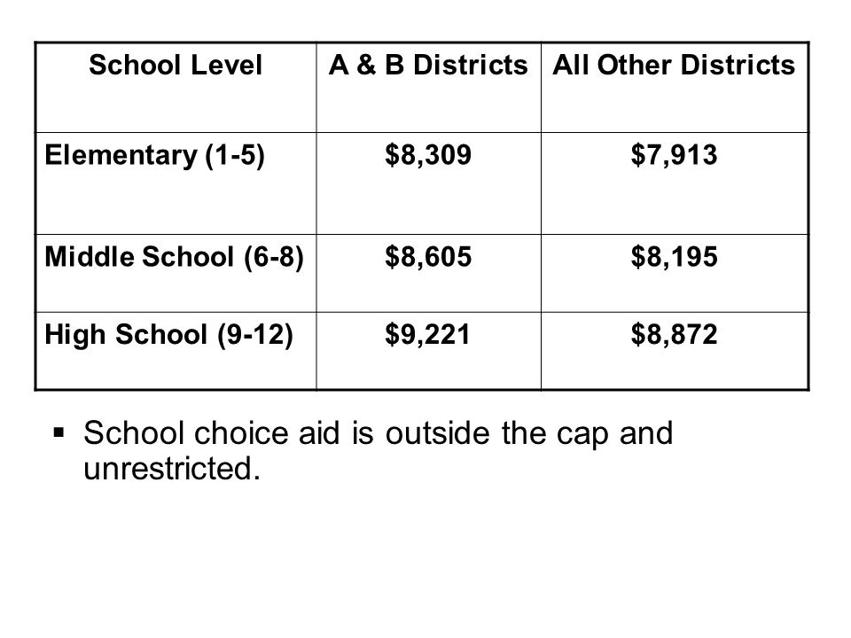  School choice aid is outside the cap and unrestricted.