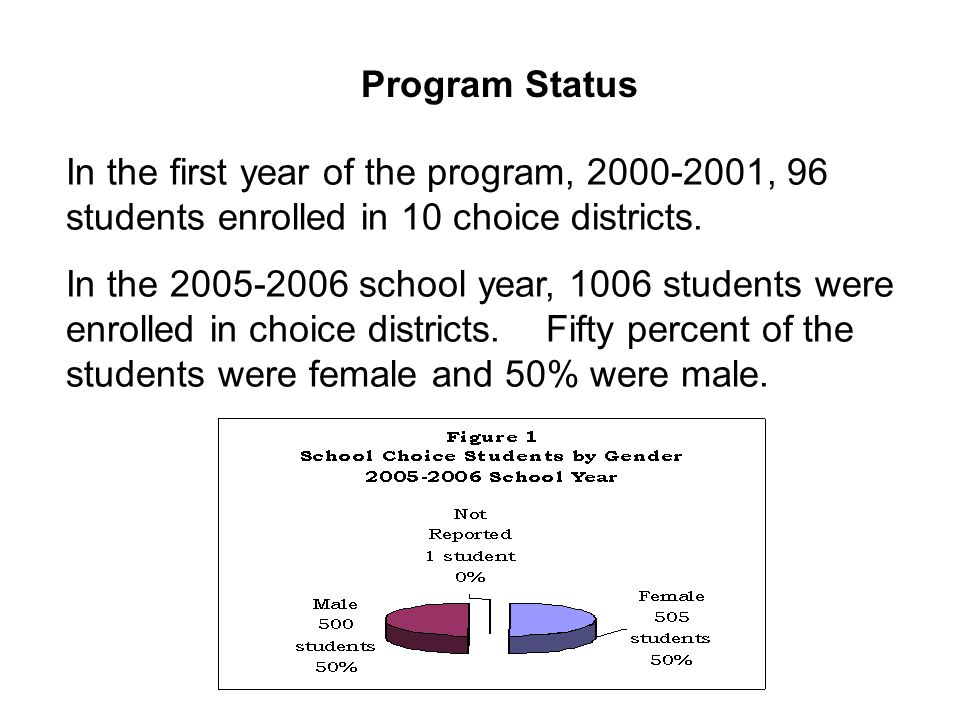 In the first year of the program, , 96 students enrolled in 10 choice districts.