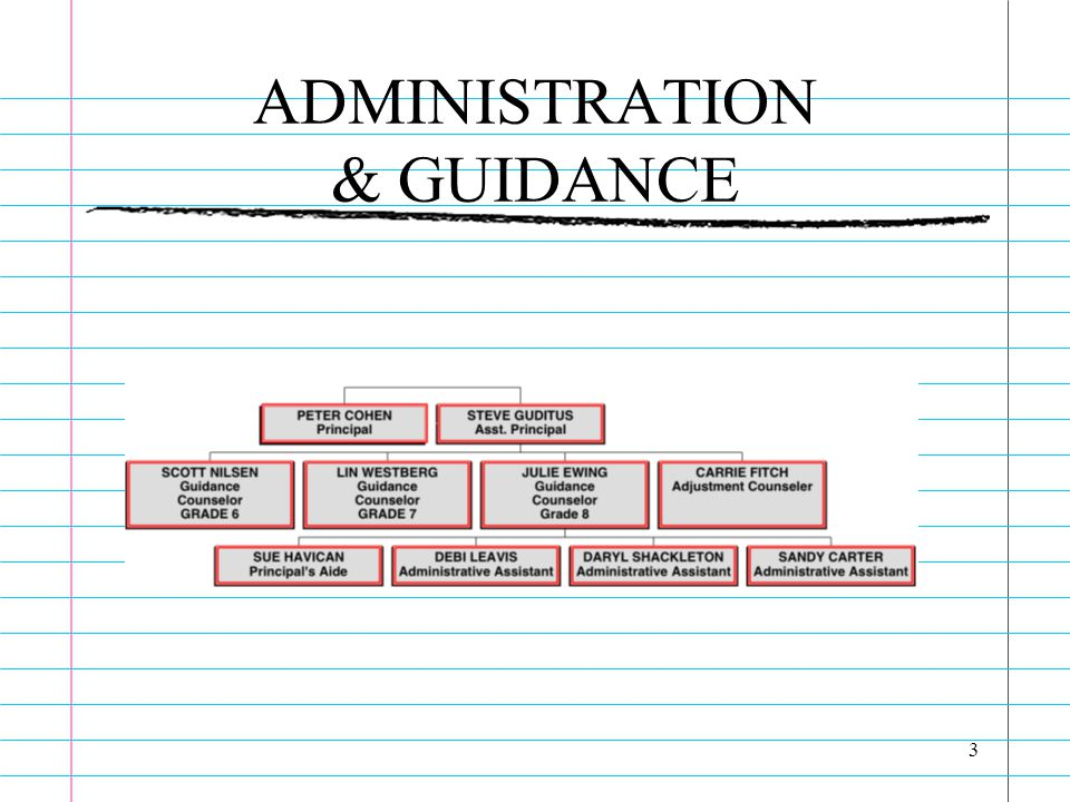 3 ADMINISTRATION & GUIDANCE