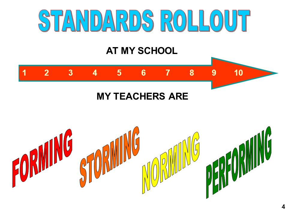 74 TIER 1 STANDARDS-BASED CLASSROOM LEARNING: All students participate in general education learning that includes: Implementation of the Georgia Performance Standards through research-based practices Use of flexible groups for differentiation of instruction Frequent progress monitoring TIER 2 NEEDS BASED LEARNING: Targeted students participate in learning that is in addition to Tier 1 and different by including: Formalized processes of intervention Greater frequency of progress monitoring TIER 3 SST DRIVEN LEARNING Targeted students participate in learning that is in addition to Tier 1 and Tier 2 and different by including: Individualized assessments Interventions tailored to individual needs Referral for specially designed instruction if needed TIER 4 SPECIALLY DESIGNED LEARNING Targeted students participate in learning that includes: Specialized programs Adapted content, methodology, or instructional delivery GPS access/extension Georgia Department of Education Kathy Cox, State Superintendent of Schools April 12, 2006 All Rights Reserved Decreasing numbers of students Increasing Intensity of Intervention GEORGIA STUDENT ACHIEVEMENT PYRAMID OF INTERVENTIONS