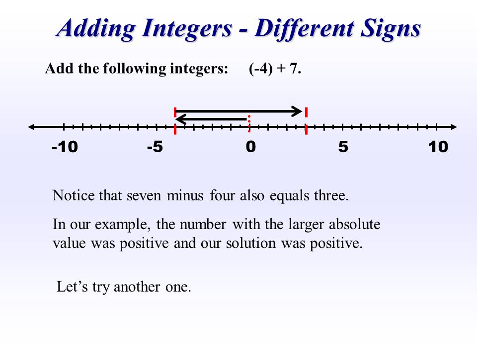 Add the following integers: (-4) + 7. -5 5 0 10-10 Notice that seven minus four also equals three. In our example, the number with the larger absolute