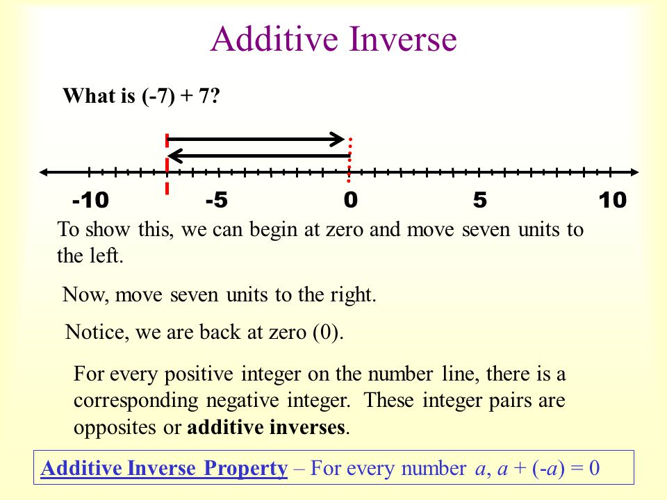 What is (-7) + 7? -5 5 0 10-10 To show this, we can begin at zero and move seven units to the left. Now, move seven units to the right. Notice, we are