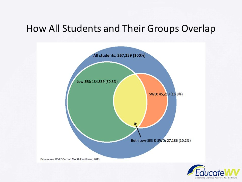 How All Students and Their Groups Overlap