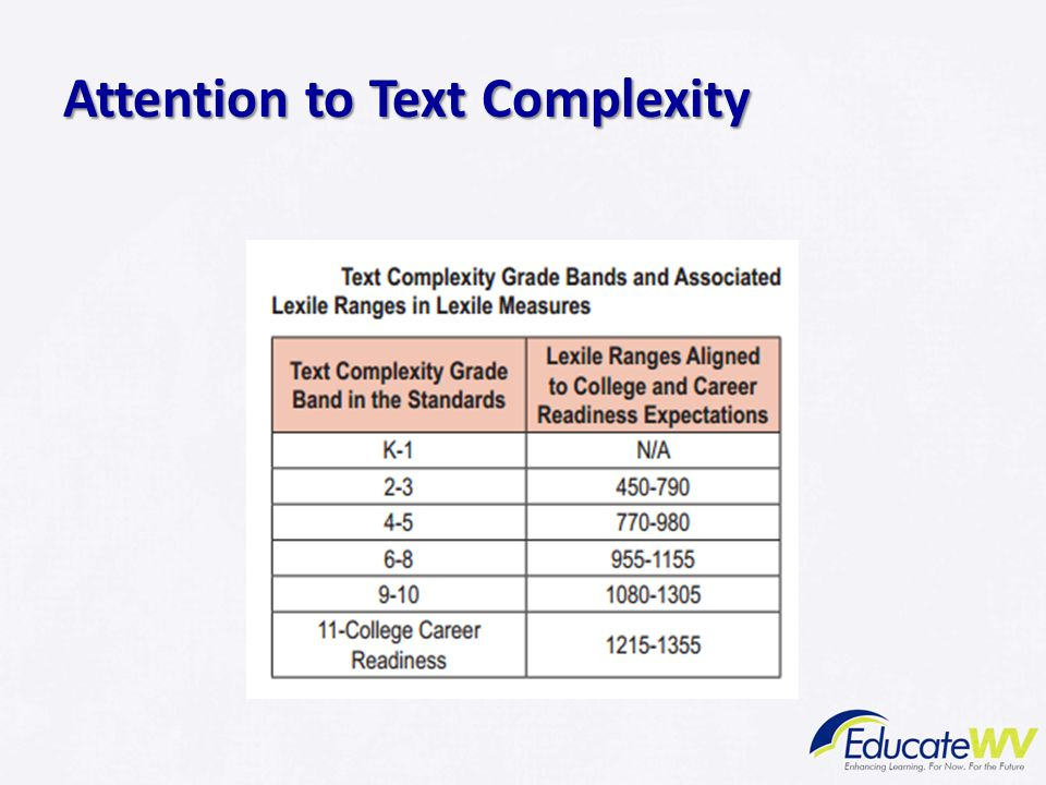 Attention to Text Complexity