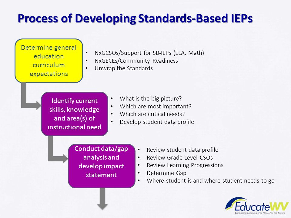 Process of Developing Standards-Based IEPs Determine general education curriculum expectations Identify current skills, knowledge and area(s) of instr