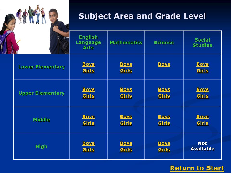 Subject Area and Grade Level English Language Arts MathematicsScience Social Studies Lower Elementary Boys Girls Boys Girls Boys Girls Upper Elementary Boys Girls Boys Girls Boys Girls Boys Girls Middle Boys Girls Boys Girls Boys Girls Boys Girls High Boys Girls Boys Girls Boys Girls Not Available Return to Start