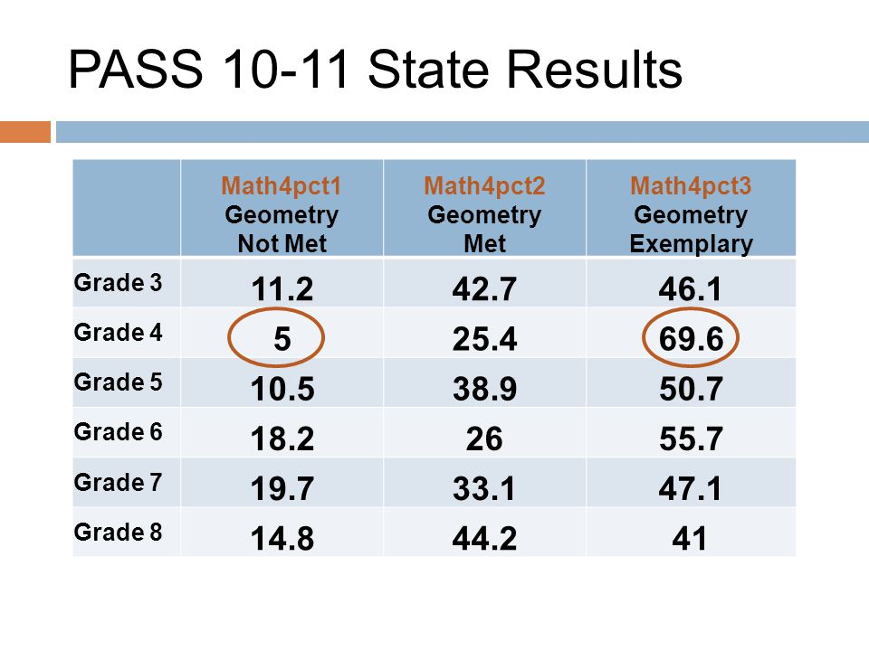 PASS 10-11 State Results Math4pct1 Geometry Not Met Math4pct2 Geometry Met Math4pct3 Geometry Exemplary Grade 3 11.242.746.1 Grade 4 525.469.6 Grade 5 10.538.950.7 Grade 6 18.22655.7 Grade 7 19.733.147.1 Grade 8 14.844.241