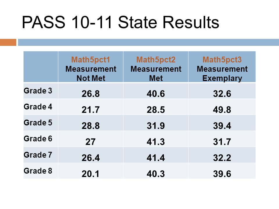 PASS 10-11 State Results Math5pct1 Measurement Not Met Math5pct2 Measurement Met Math5pct3 Measurement Exemplary Grade 3 26.840.632.6 Grade 4 21.728.549.8 Grade 5 28.831.939.4 Grade 6 2741.331.7 Grade 7 26.441.432.2 Grade 8 20.140.339.6