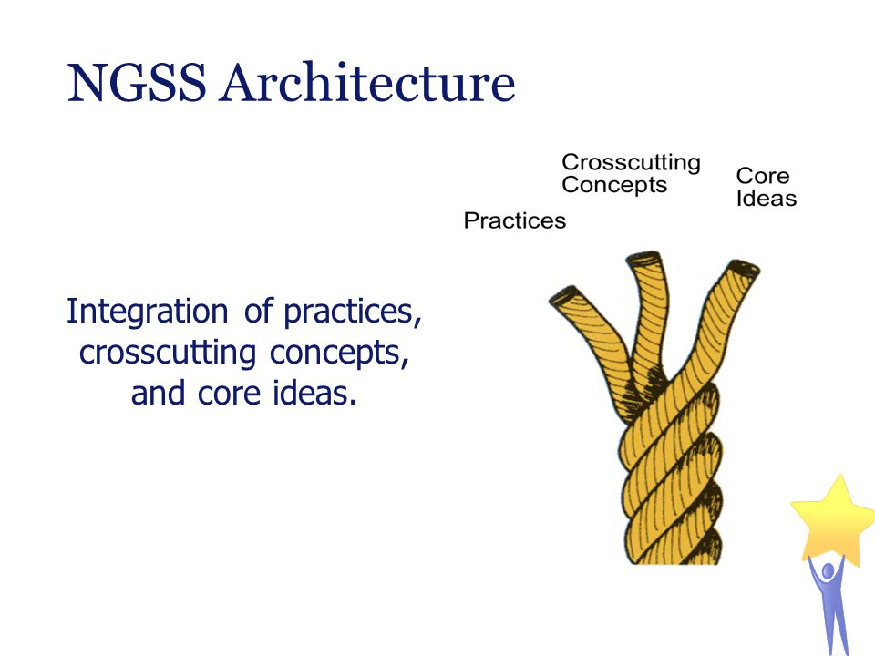 NGSS Architecture Integration of practices, crosscutting concepts, and core ideas.