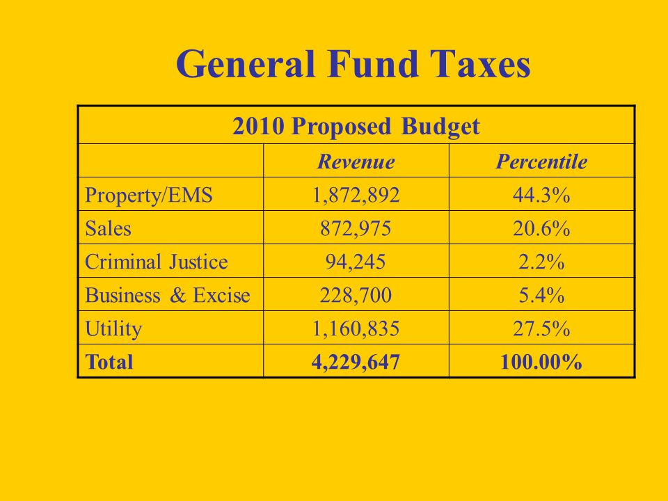 General Fund Taxes 2010 Proposed Budget RevenuePercentile Property/EMS1,872,89244.3% Sales872,97520.6% Criminal Justice94,2452.2% Business & Excise228,7005.4% Utility1,160,83527.5% Total4,229,647100.00%