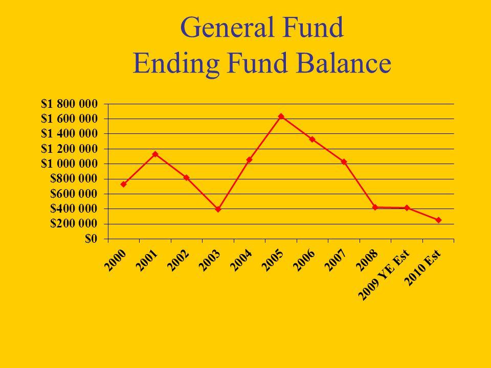 General Fund Ending Fund Balance